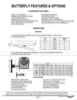 BUTTERFLY FEATURES & OPTIONS - Milwaukee Valve