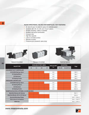 1 3 5 page 93 95 : Inline Directional 95 Series Valves ross-controls s3