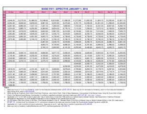 BASIC PAY EFFECTIVE JANUARY 1, 2016 - DFAS Home