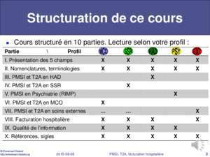 Analyse des ration : PMSI, T2A et facturation chazard org