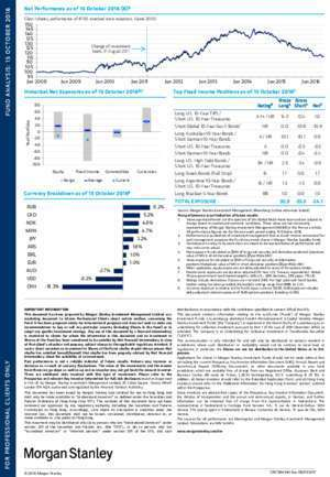 INVESTMENT MANAGEMENT Morgan Stanley Investment