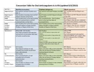 Conversion Table for Oral Anticoagulants in A-Fib (updated