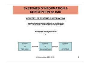 Les diagrammes de la methode de merise : SYSTEMES D INFORMATION & CONCEPTION de BdD