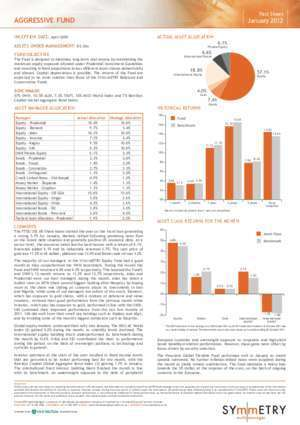 Abax : Fact Sheet AggRESSIvE FuNd january 2012 SYm\ mETRY