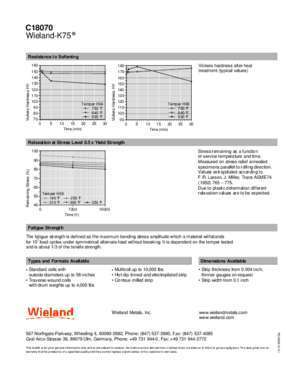 C18070 Rolled Products Wieland-K75