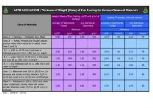 Astm 16 : ASTM A153 A153M Thickness of Weight (Mass) of Zinc