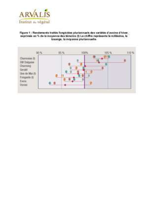 Fongicides : Figure 1 Rendements traités fongicides pluriannuels des