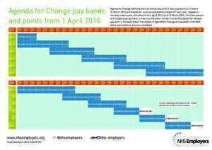 Agenda for Change pay bands - NHS Employers