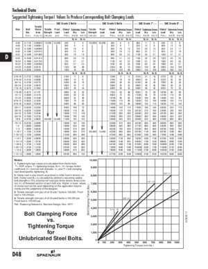 1320 1380 : Suggested Tightening Torque1 Values To Produce